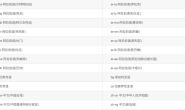 各国语言缩写列表-wordpress安装时语言选择